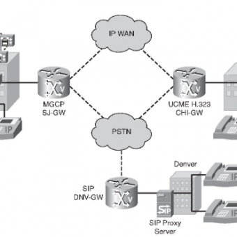PSTN Gateway For Translation Of Communication